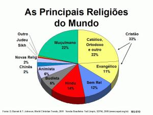 as-religioes-do-mundo